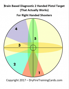 image about Printable Pistol Correction Chart titled Diagnostic Capturing TargetsThe Massive Lie Dry Hearth Performing exercises