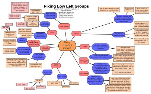 Fixing Low-Left Groups / Shooting 1-Hole-Groups